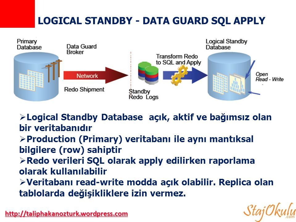 LOGICAL STANDBY - DATA GUARD SQL APPLY