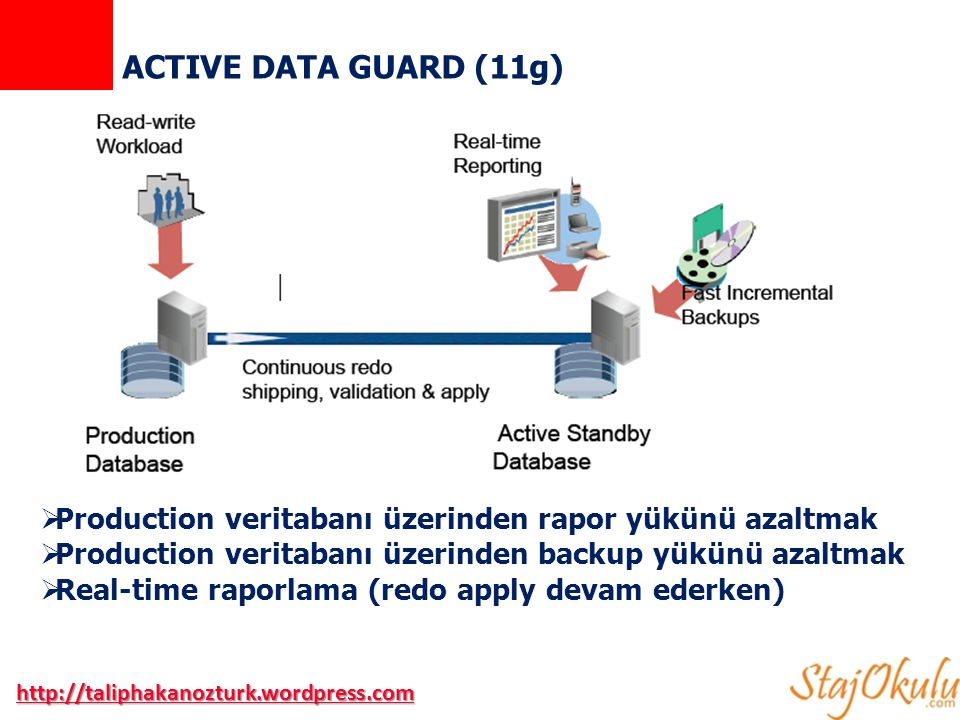ACTIVE DATA GUARD (11g) Production veritabanı üzerinden rapor yükünü azaltmak. Production veritabanı üzerinden backup yükünü azaltmak.