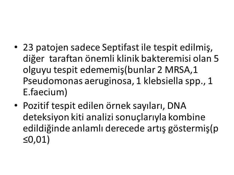 23 patojen sadece Septifast ile tespit edilmiş, diğer taraftan önemli klinik bakteremisi olan 5 olguyu tespit edememiş(bunlar 2 MRSA,1 Pseudomonas aeruginosa, 1 klebsiella spp., 1 E.faecium)