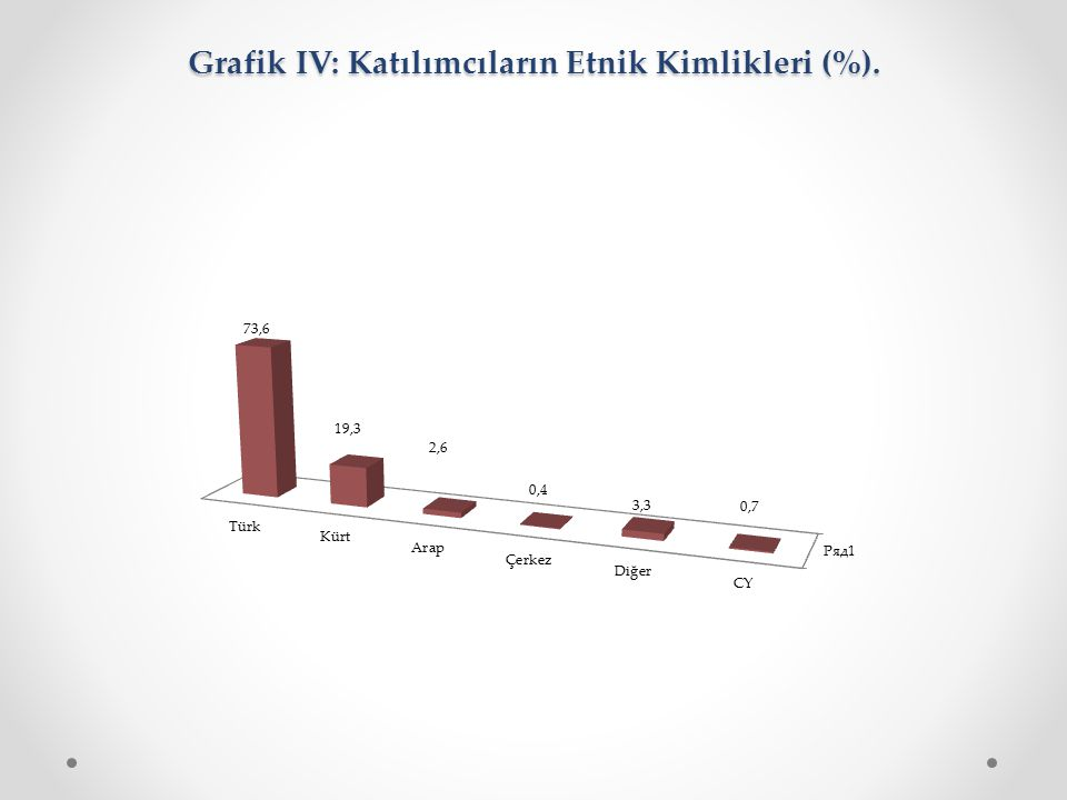 Grafik IV: Katılımcıların Etnik Kimlikleri (%).