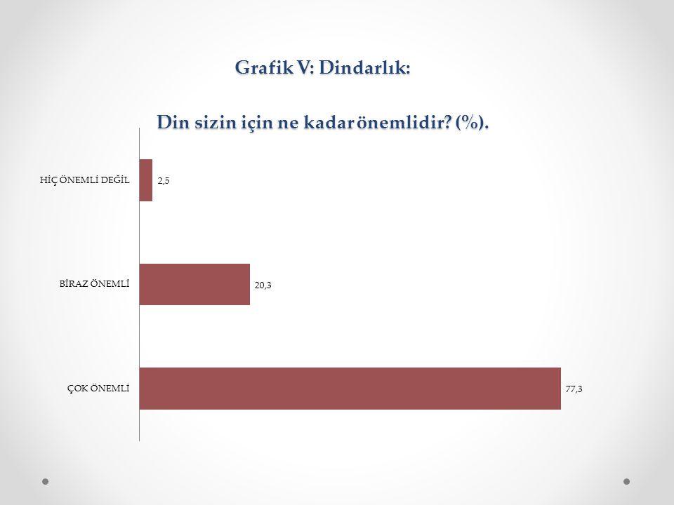 Grafik V: Dindarlık: Din sizin için ne kadar önemlidir (%).