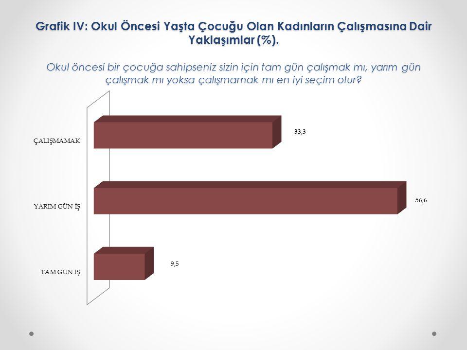 Grafik IV: Okul Öncesi Yaşta Çocuğu Olan Kadınların Çalışmasına Dair Yaklaşımlar (%).