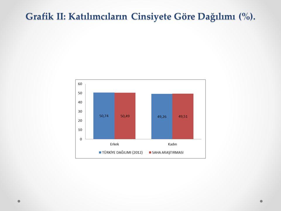 Grafik II: Katılımcıların Cinsiyete Göre Dağılımı (%).