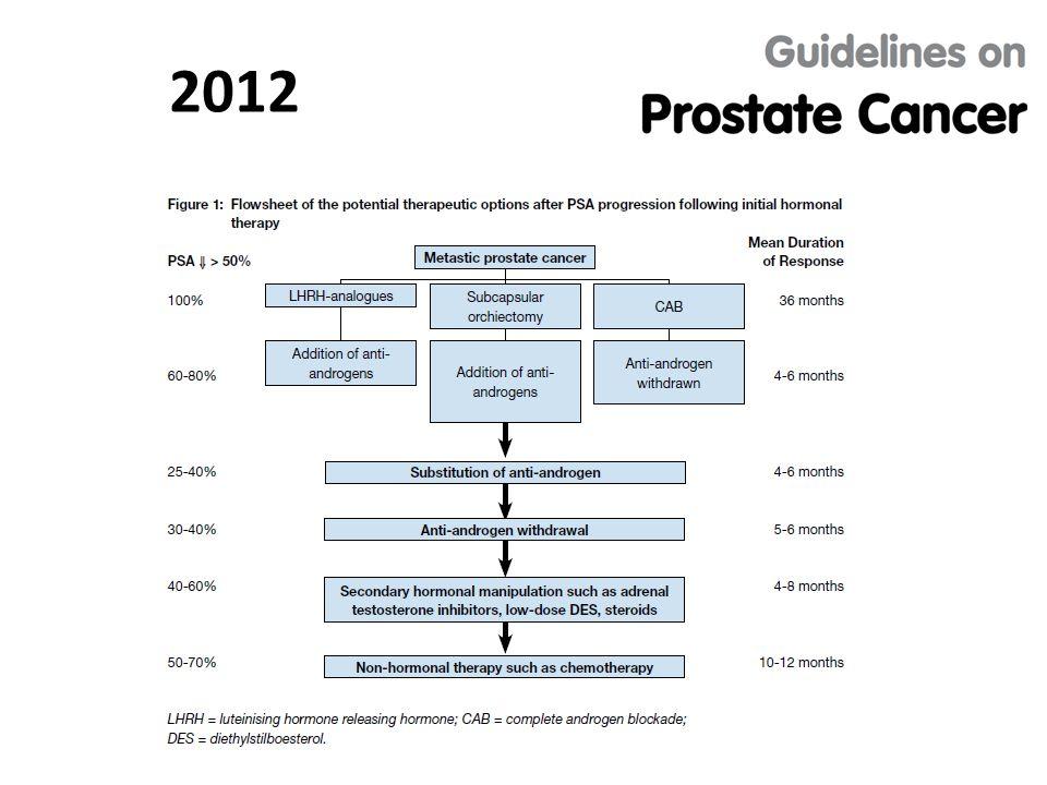 2012 Kastrasyona dirençli hastalarda tedaviler baş döndürücü bir hızla değişmekte.