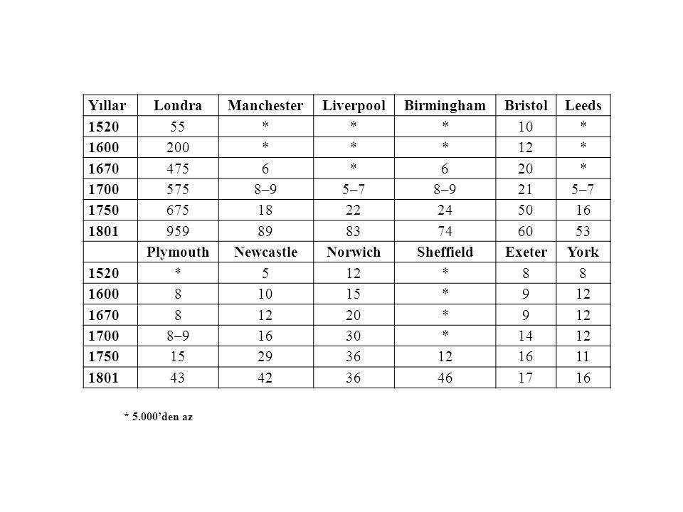 Yıllar Londra Manchester Liverpool Birmingham Bristol Leeds 1520 55 *