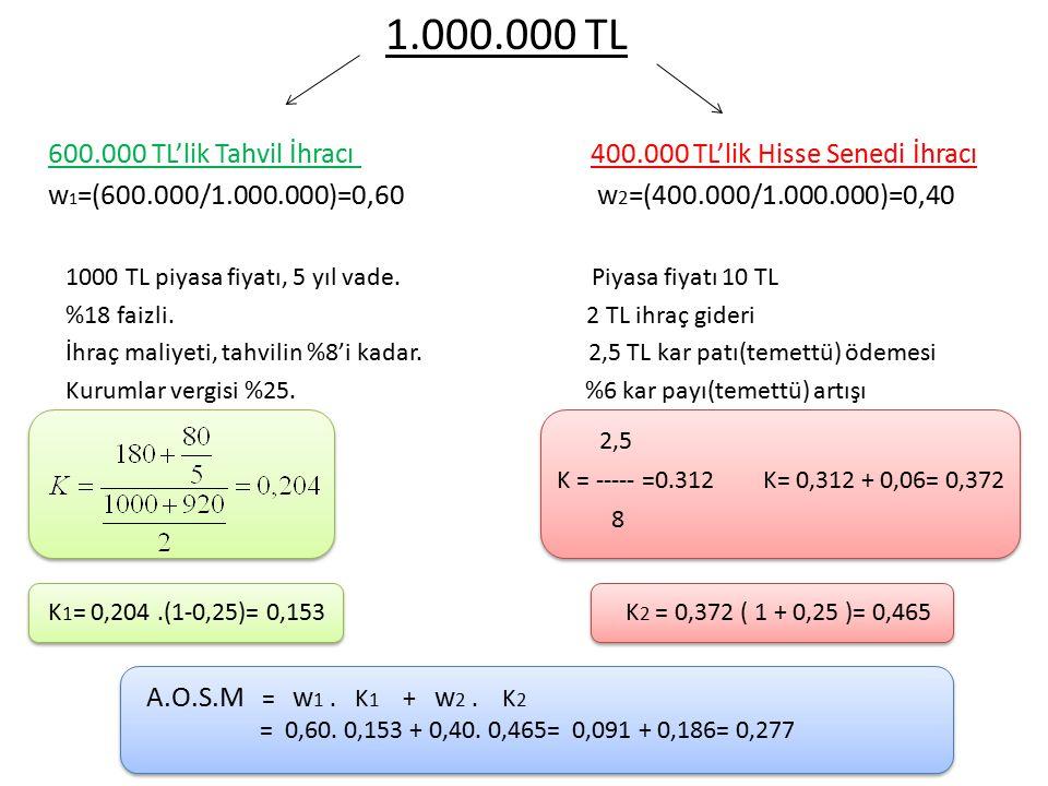 1.000.000 TL 600.000 TL'lik Tahvil İhracı 400.000 TL'lik Hisse Senedi İhracı.