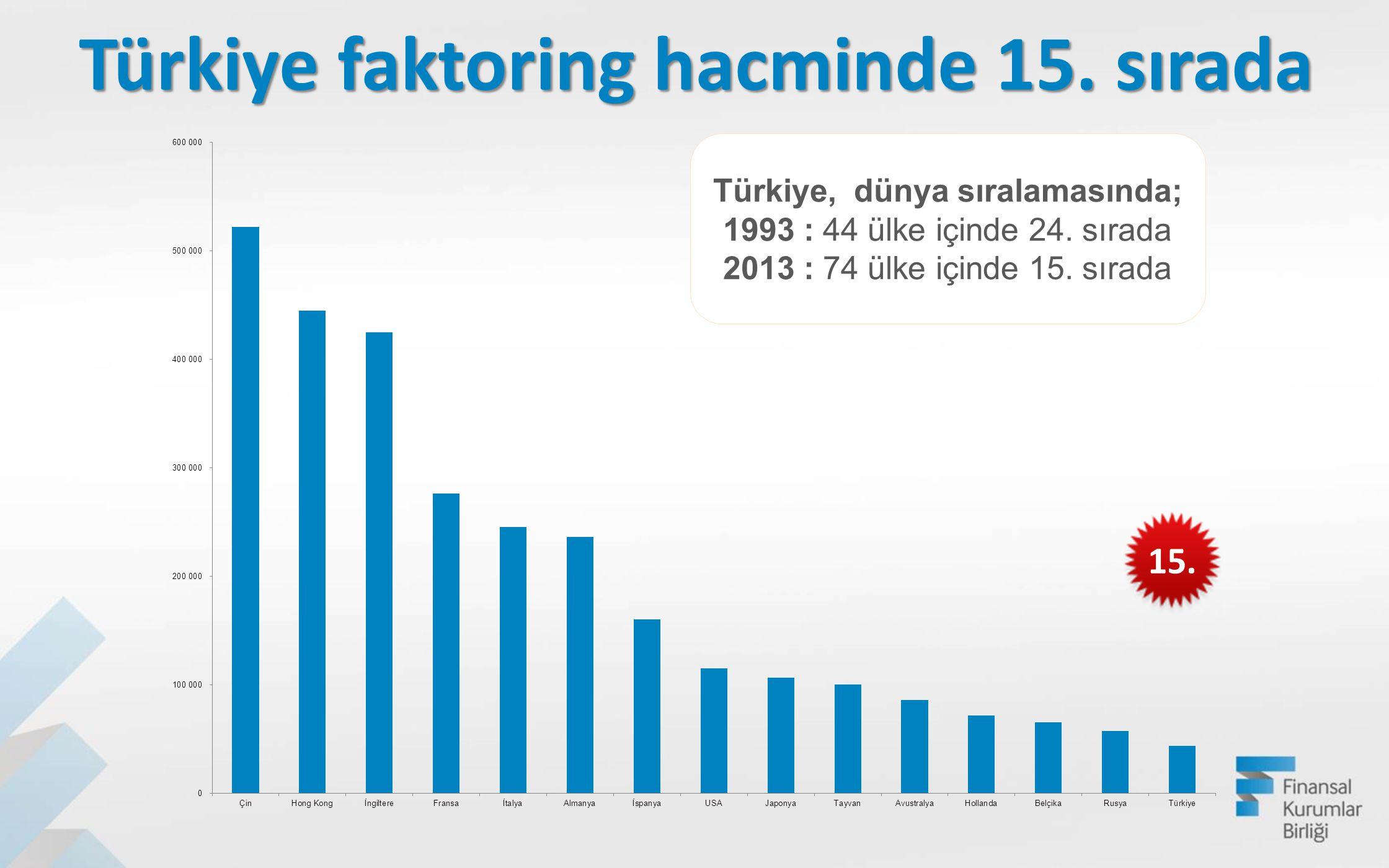 Türkiye faktoring hacminde 15. sırada Türkiye, dünya sıralamasında;