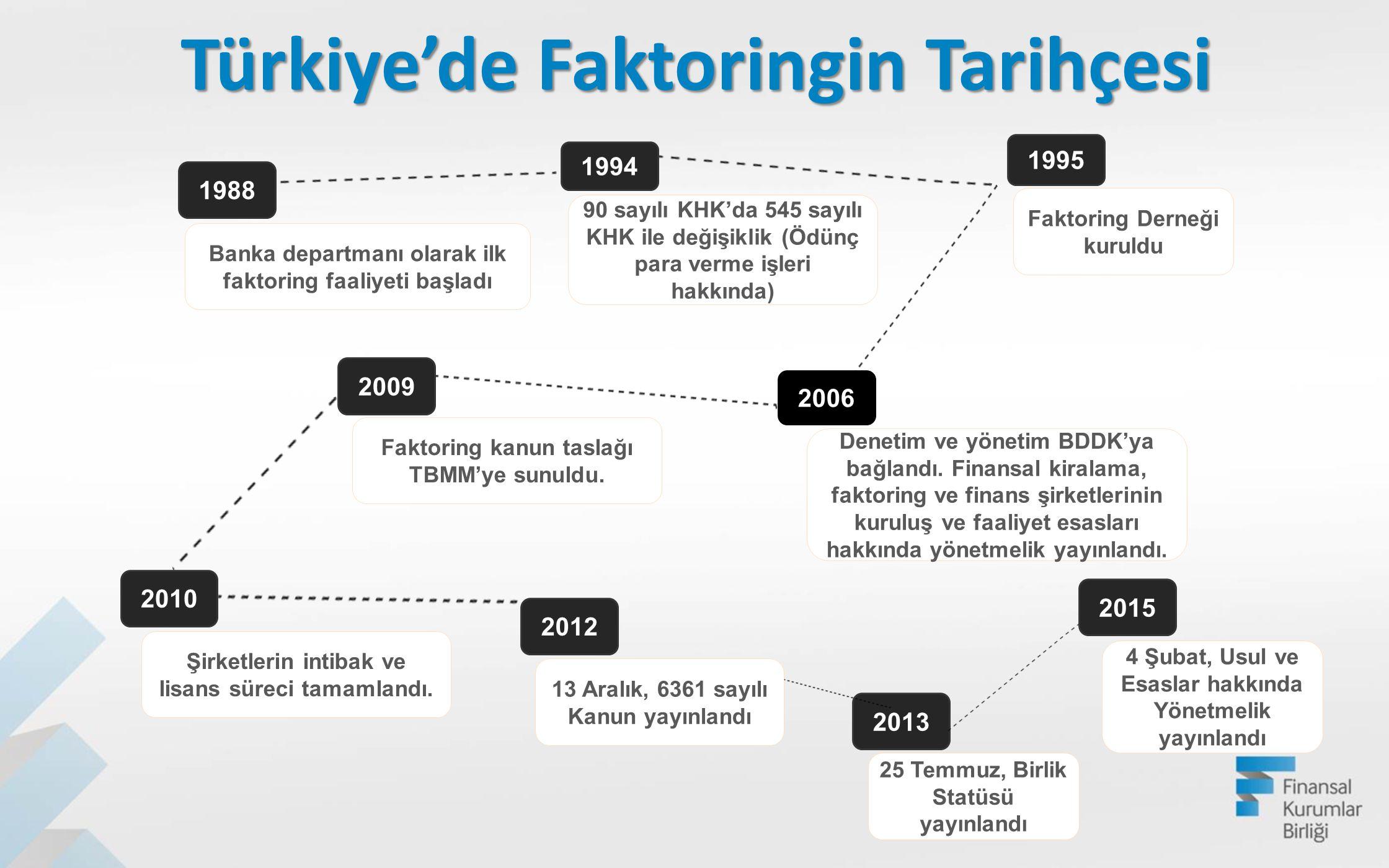 Türkiye'de Faktoringin Tarihçesi