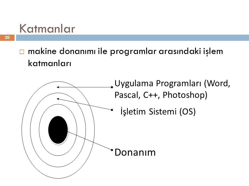 Katmanlar makine donanımı ile programlar arasındaki işlem katmanları. İşletim Sistemi (OS) Uygulama Programları (Word, Pascal, C++, Photoshop)