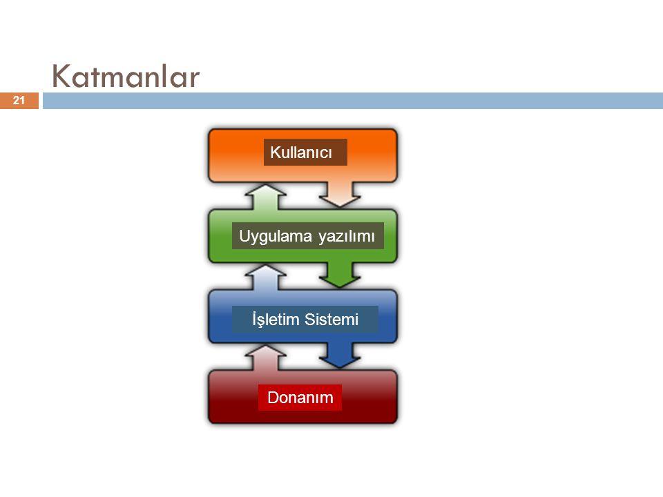 Katmanlar Kullanıcı Uygulama yazılımı İşletim Sistemi Donanım
