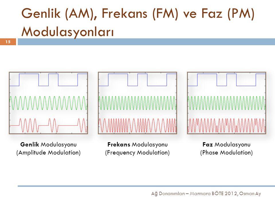 Genlik (AM), Frekans (FM) ve Faz (PM) Modulasyonları