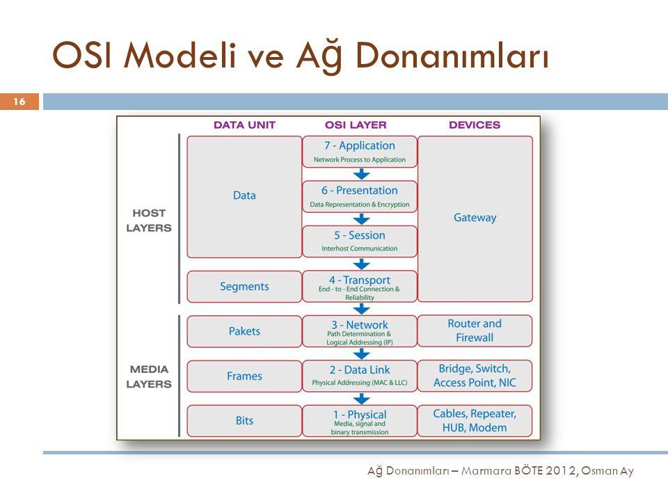OSI Modeli ve Ağ Donanımları