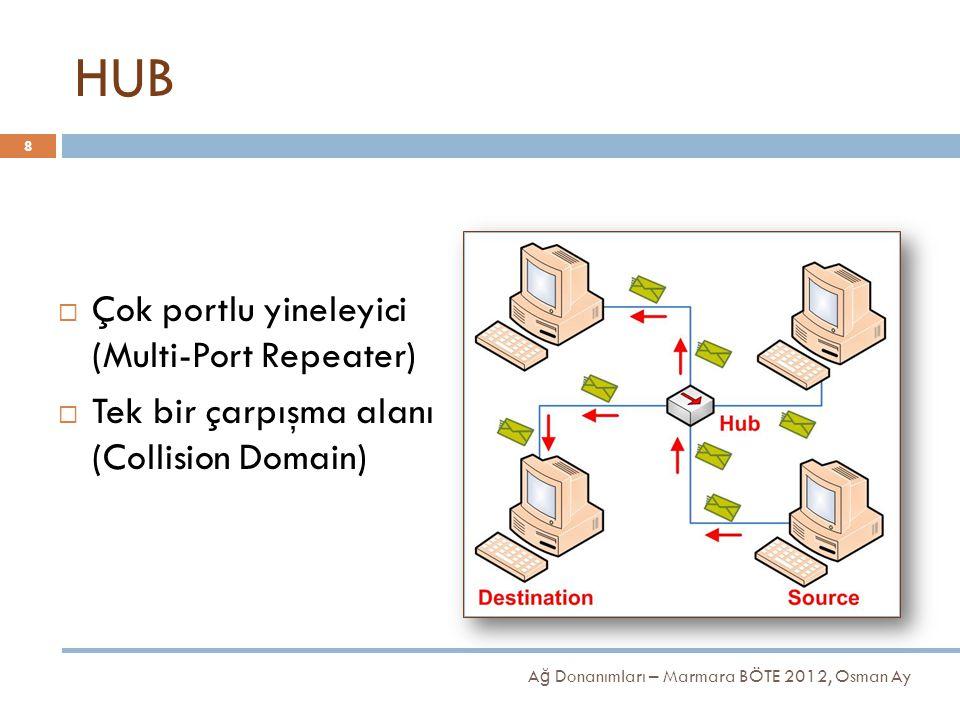 HUB Çok portlu yineleyici (Multi-Port Repeater)