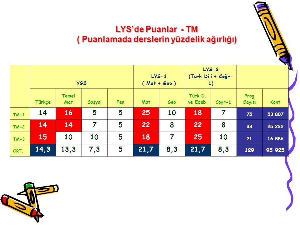 ( Puanlamada derslerin yüzdelik ağırlığı) LYS-3 (Türk Dili + Coğr- 1)