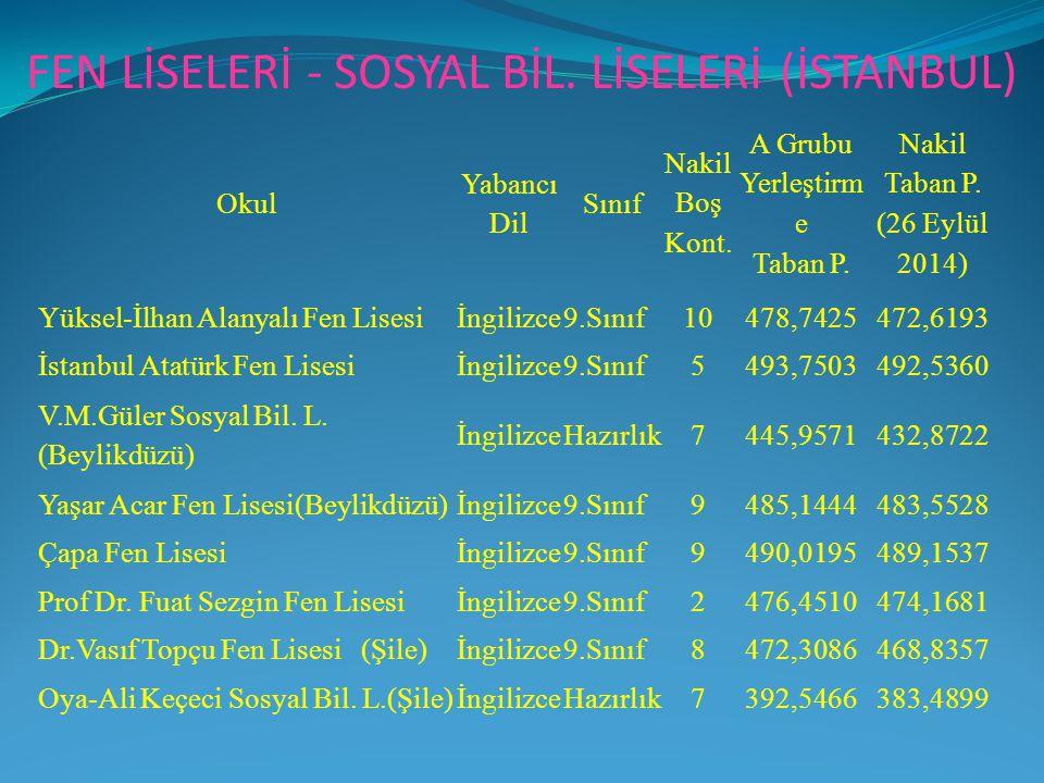 FEN LİSELERİ - SOSYAL BİL. LİSELERİ (İSTANBUL)