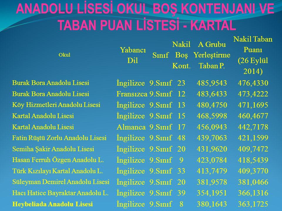 TABAN PUAN LİSTESİ - KARTAL