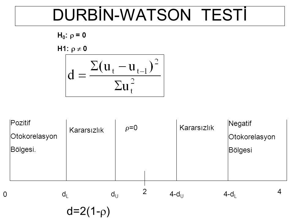 DURBİN-WATSON TESTİ d=2(1-r) H0: r = 0 H1: r  0 Negatif Otokorelasyon