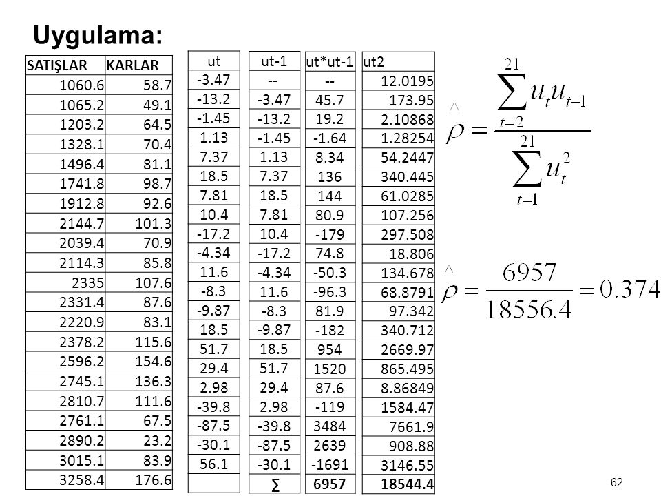 Uygulama: ut. -3.47. -13.2. -1.45. 1.13. 7.37. 18.5. 7.81. 10.4. -17.2. -4.34. 11.6. -8.3.