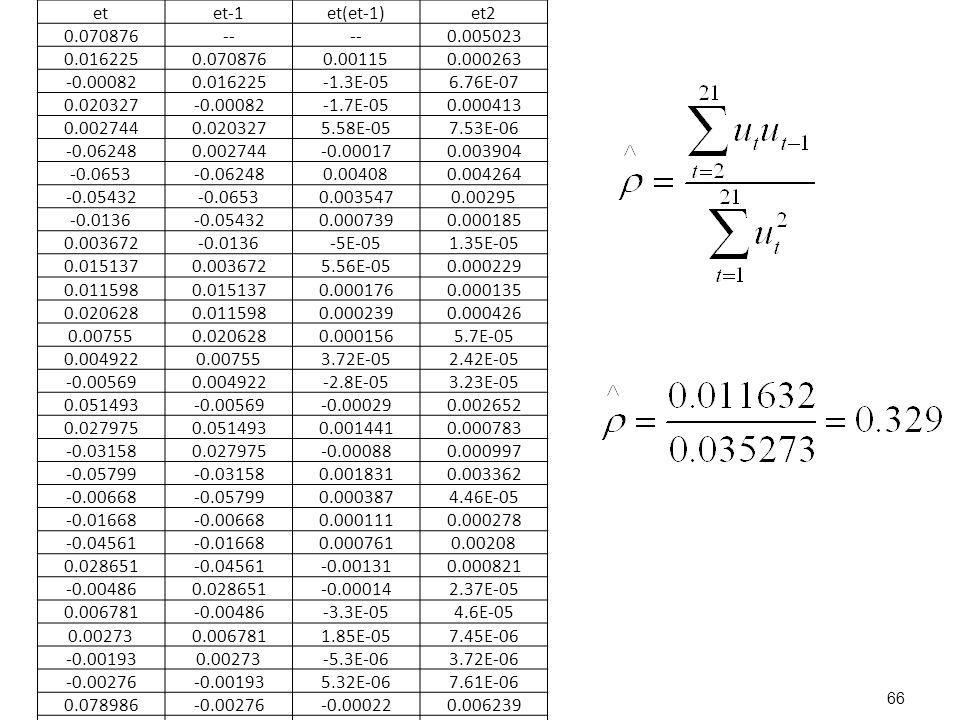 et et-1. et(et-1) et2. 0.070876. -- 0.005023. 0.016225. 0.00115. 0.000263. -0.00082. -1.3E-05.