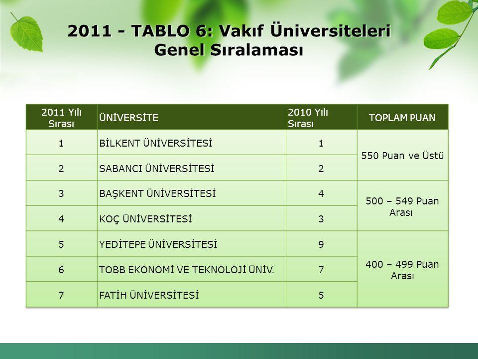 2011 - TABLO 6: Vakıf Üniversiteleri Genel Sıralaması