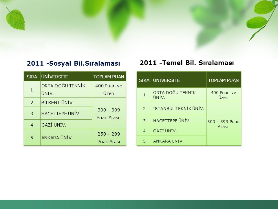 2011 -Sosyal Bil.Sıralaması