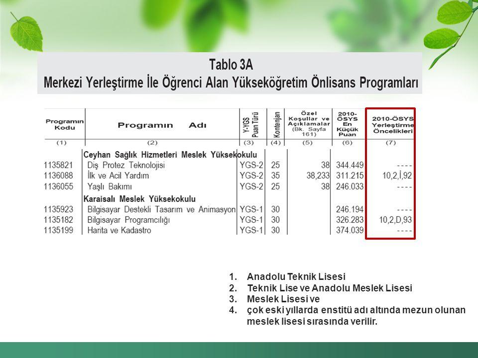 Anadolu Teknik Lisesi Teknik Lise ve Anadolu Meslek Lisesi. Meslek Lisesi ve.