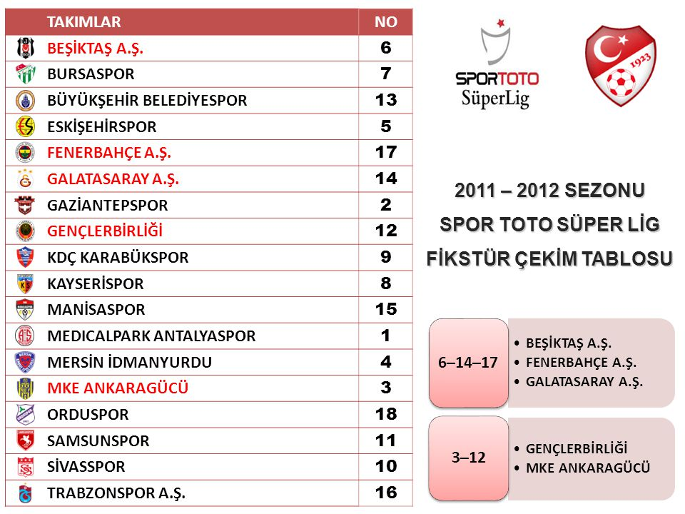 2011 – 2012 SEZONU SPOR TOTO SÜPER LİG FİKSTÜR ÇEKİM TABLOSU
