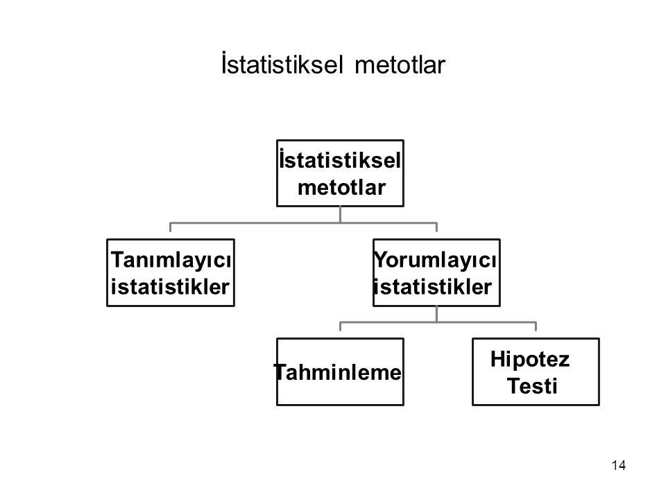 İstatistiksel metotlar