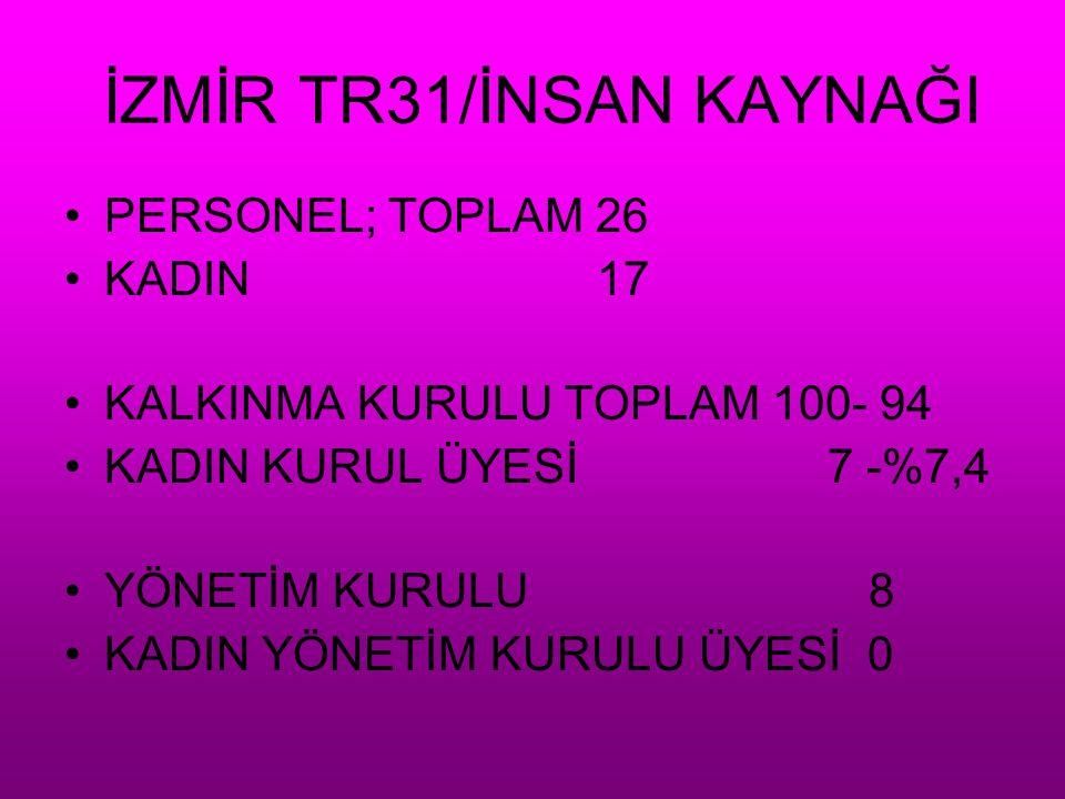 İZMİR TR31/İNSAN KAYNAĞI
