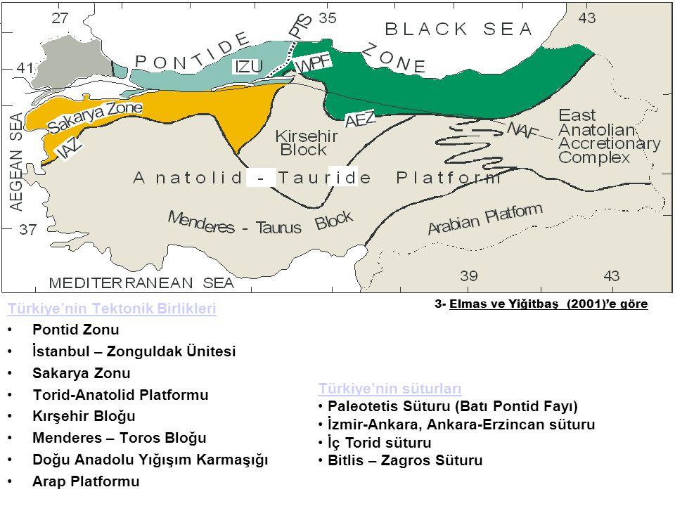 Türkiye'nin Tektonik Birlikleri Pontid Zonu