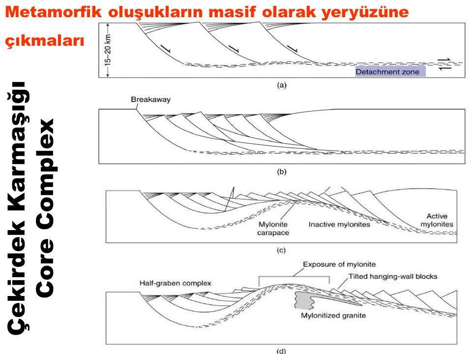 Çekirdek Karmaşığı Core Complex