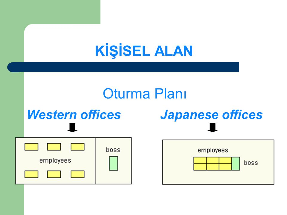 KİŞİSEL ALAN Oturma Planı Western offices Japanese offices