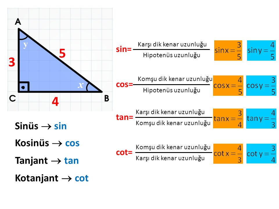 5 3 4 x Sinüs  sin Kosinüs  cos Tanjant  tan Kotanjant  cot y sin=