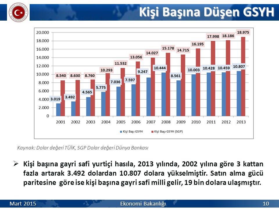 Kişi Başına Düşen GSYH Kaynak: Dolar değeri TÜİK, SGP Dolar değeri Dünya Bankası.