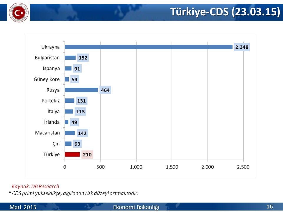 Türkiye-CDS (23.03.15) Mart 2015 Ekonomi Bakanlığı Kaynak: DB Research