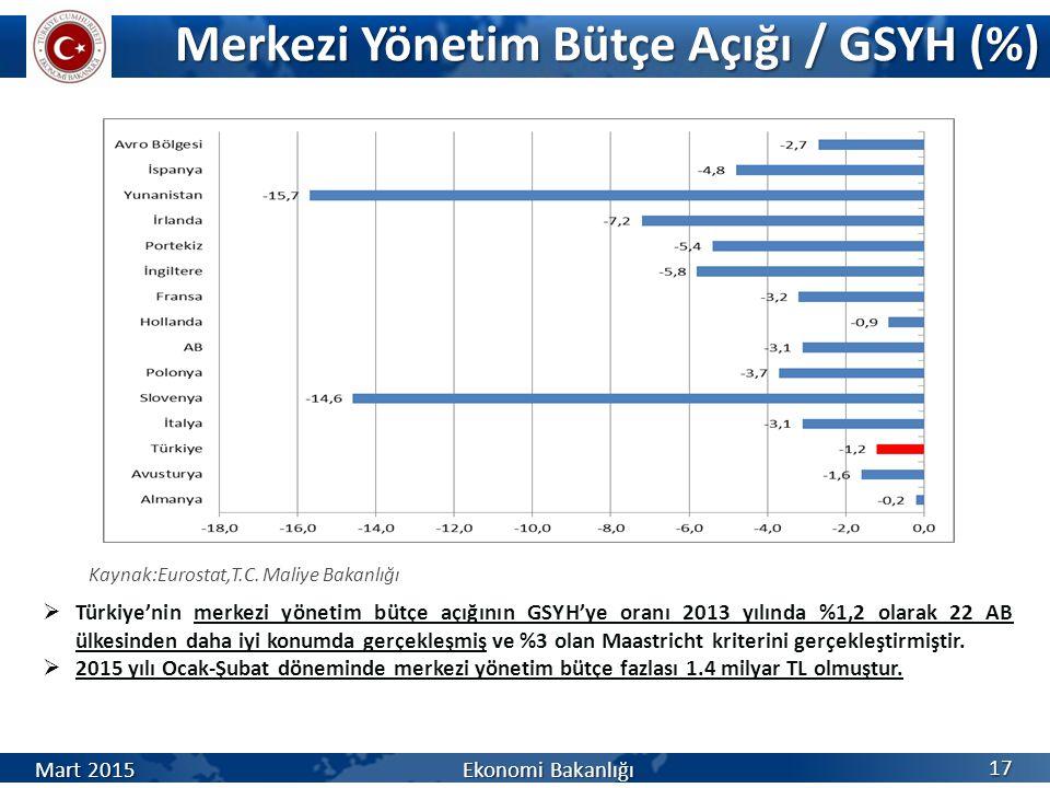 Merkezi Yönetim Bütçe Açığı / GSYH (%)