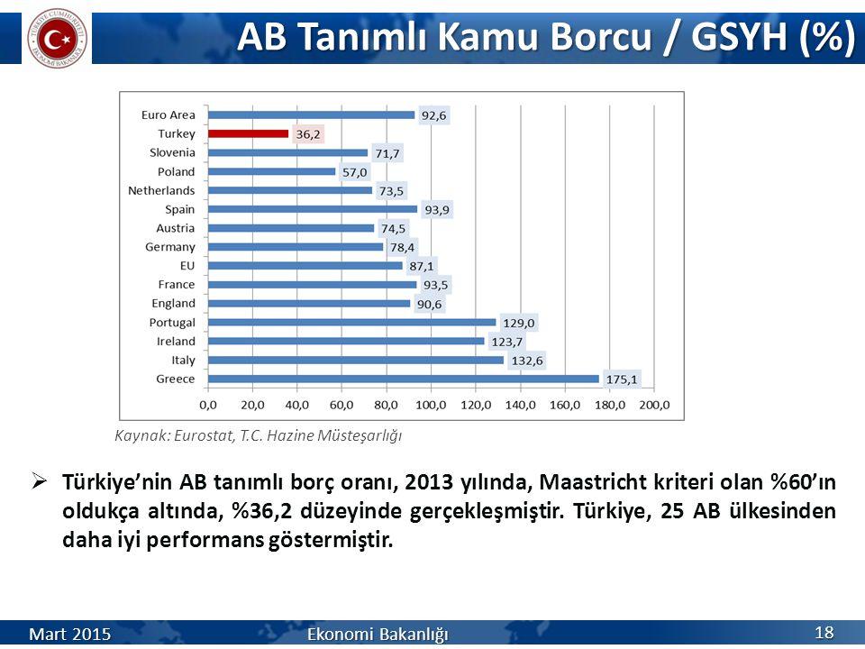 AB Tanımlı Kamu Borcu / GSYH (%)