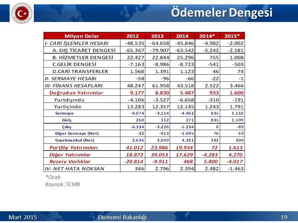 Ödemeler Dengesi *Ocak Kaynak: TCMB Mart 2015 Ekonomi Bakanlığı