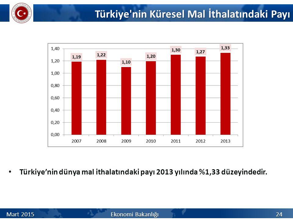 Türkiye nin Küresel Mal İthalatındaki Payı