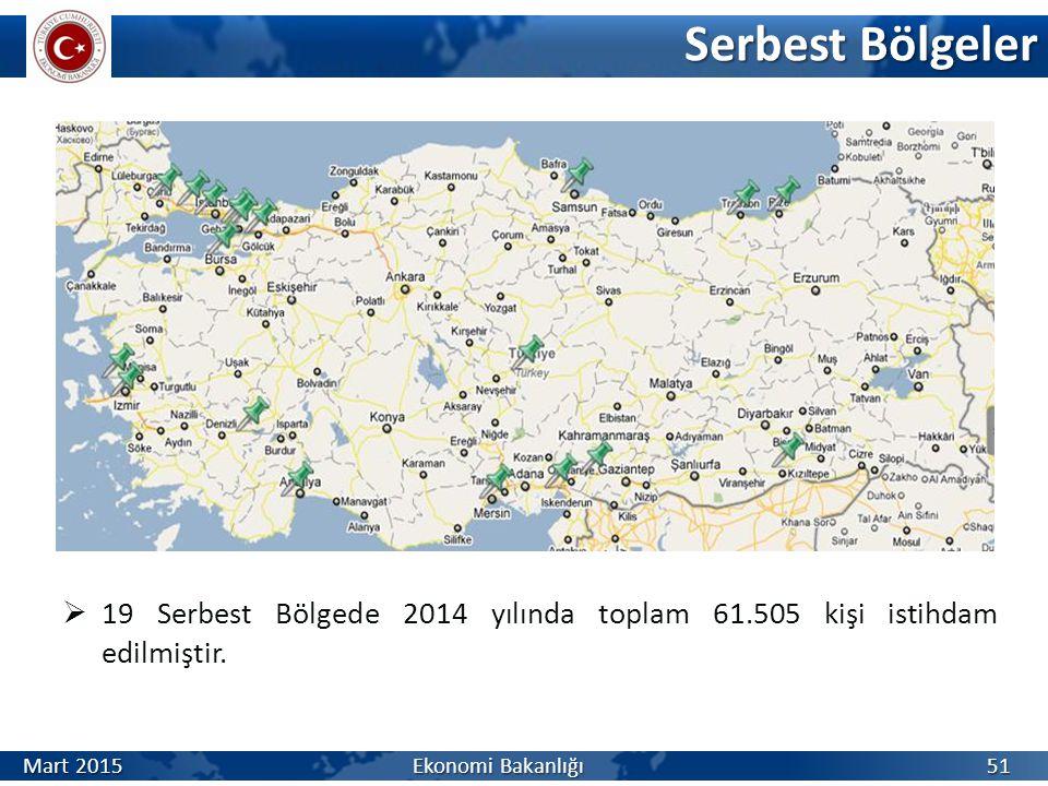 Serbest Bölgeler 19 Serbest Bölgede 2014 yılında toplam 61.505 kişi istihdam edilmiştir.