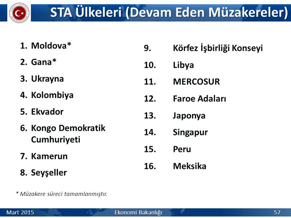 STA Ülkeleri (Devam Eden Müzakereler)