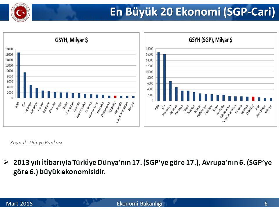 En Büyük 20 Ekonomi (SGP-Cari)
