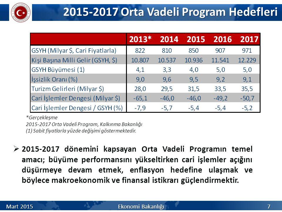 2015-2017 Orta Vadeli Program Hedefleri