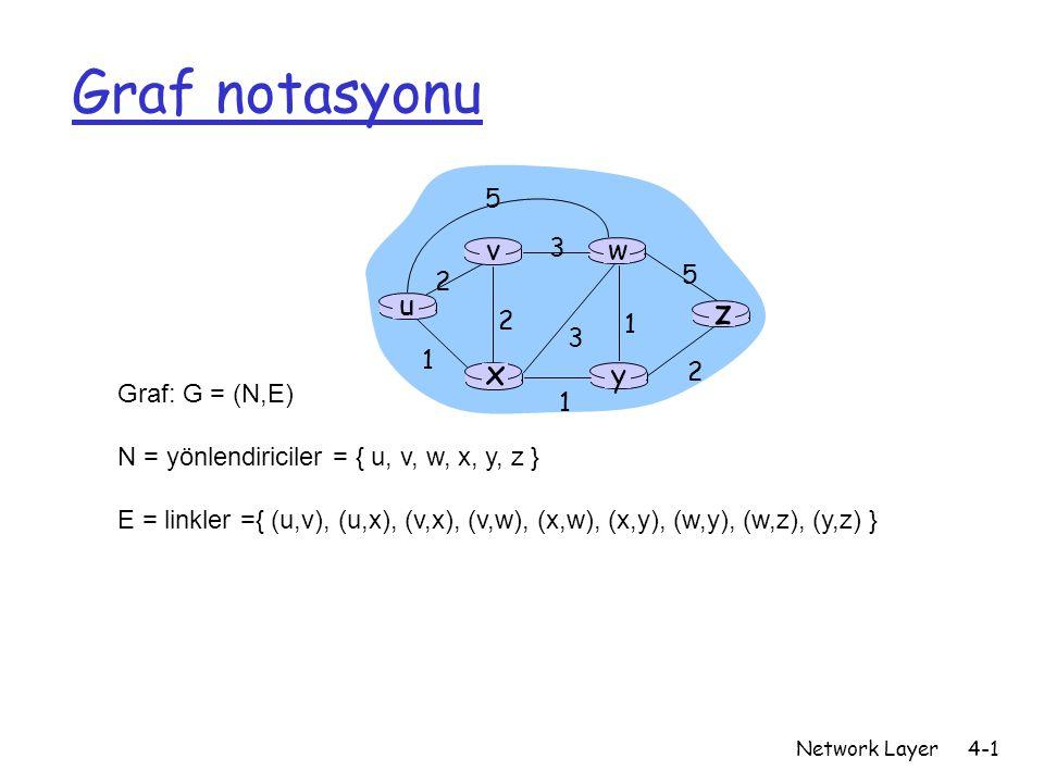 Graf notasyonu z x u y w v 5 2 3 1 Graf: G = (N,E)