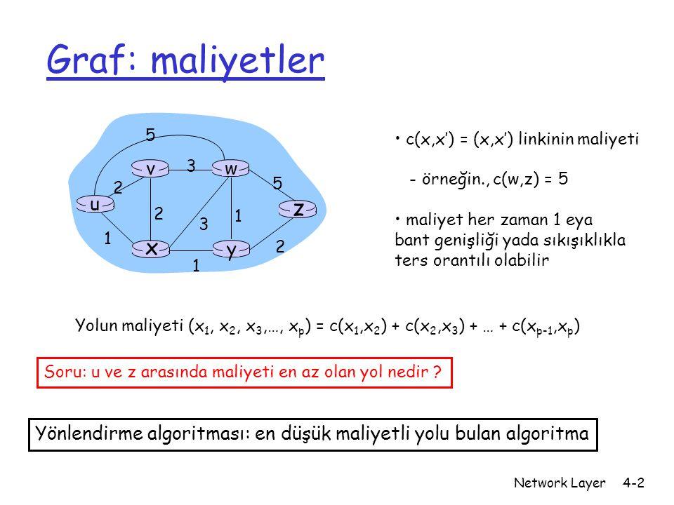Graf: maliyetler z x u y w v