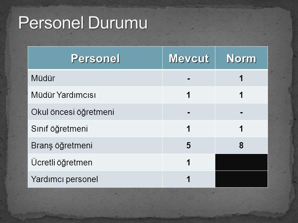 Personel Durumu Personel Mevcut Norm Müdür - 1 Müdür Yardımcısı