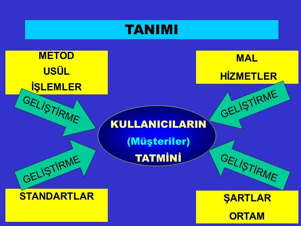 TANIMI METOD USÜL İŞLEMLER MAL HİZMETLER GELİŞTİRME GELİŞTİRME