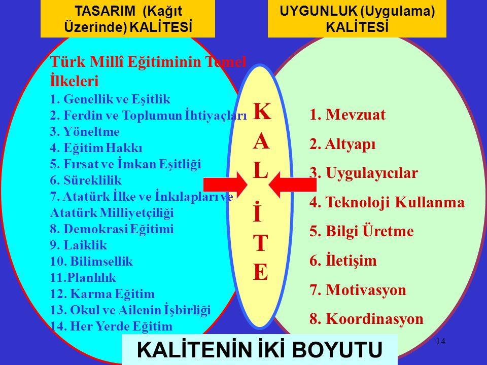 TASARIM (Kağıt Üzerinde) KALİTESİ UYGUNLUK (Uygulama) KALİTESİ