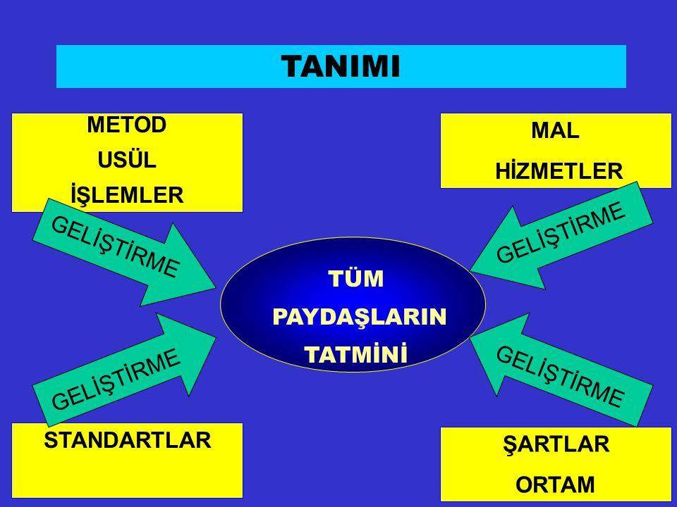 TANIMI METOD USÜL İŞLEMLER MAL HİZMETLER GELİŞTİRME GELİŞTİRME TÜM