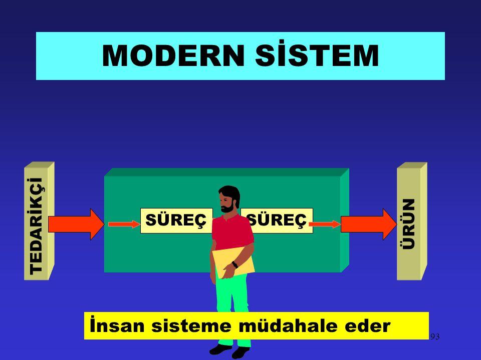 MODERN SİSTEM SÜREÇ TEDARİKÇİ ÜRÜN İnsan sisteme müdahale eder